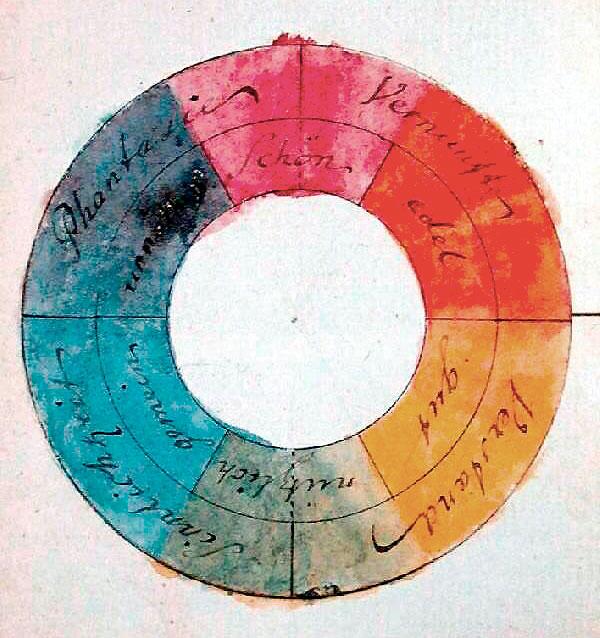 farbenkreis goethe, Farbgestaltung Fotografie
